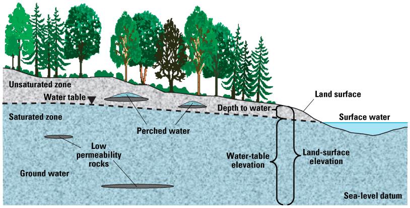yeraltı suyu