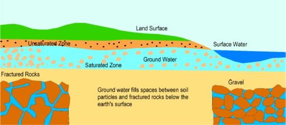 yeraltı suyu bölgeleri