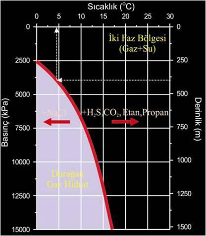 gaz hidradları kararlılık evresi