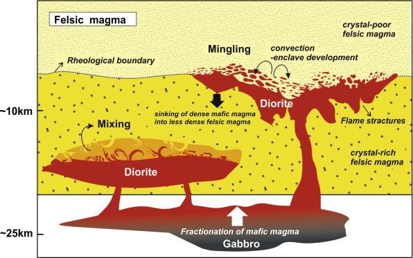 magma karışımı magma mixing and mingling
