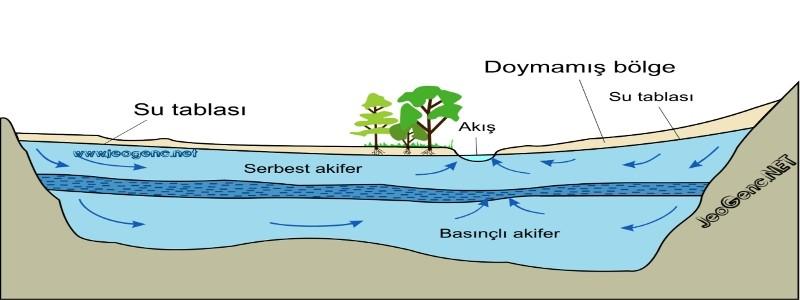 zemindeki su türleri