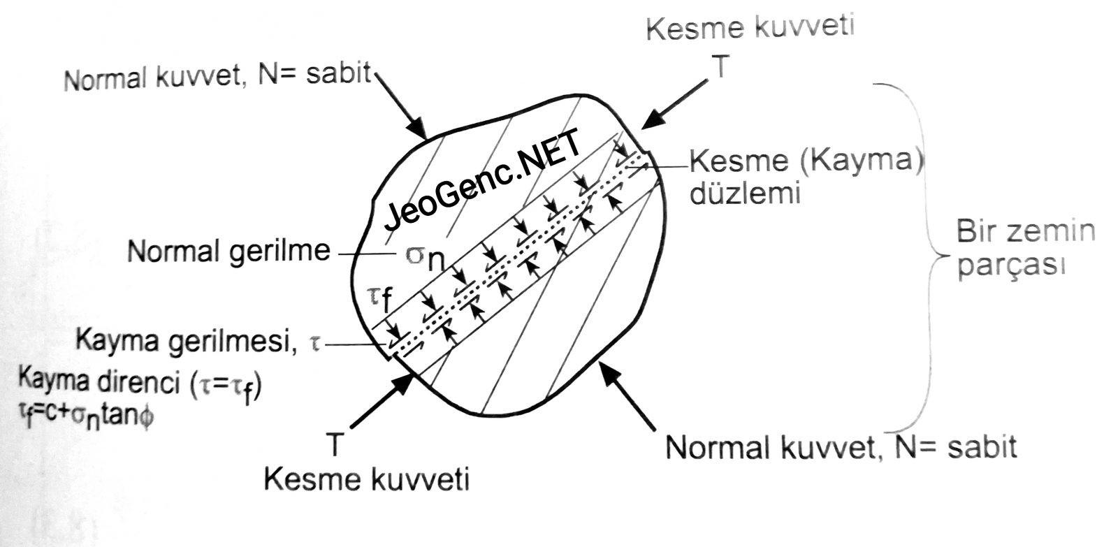 Zeminin makaslanmasının ve Mohr Coulomb hipotezinin şematik gösterimi